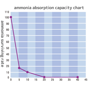 ammonia absorption capacity chart